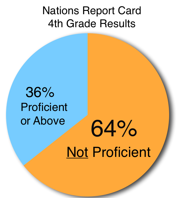 Nations 4th Grade Report Card