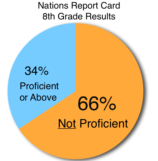 Nations Report Card